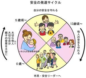 安全の発達サイクル